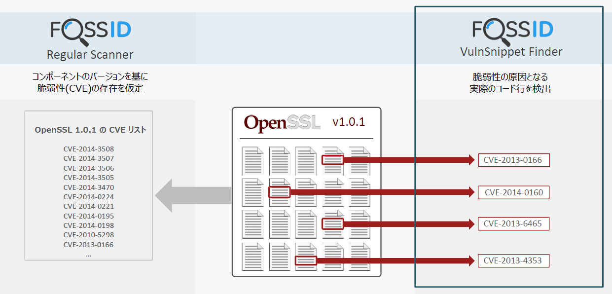 セキュリティ脆弱性の原因となるコードスニペットを検出:VulnSnippet Finder