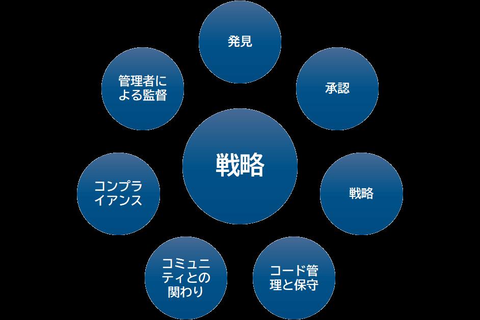 図:OSSマネジメントモデル